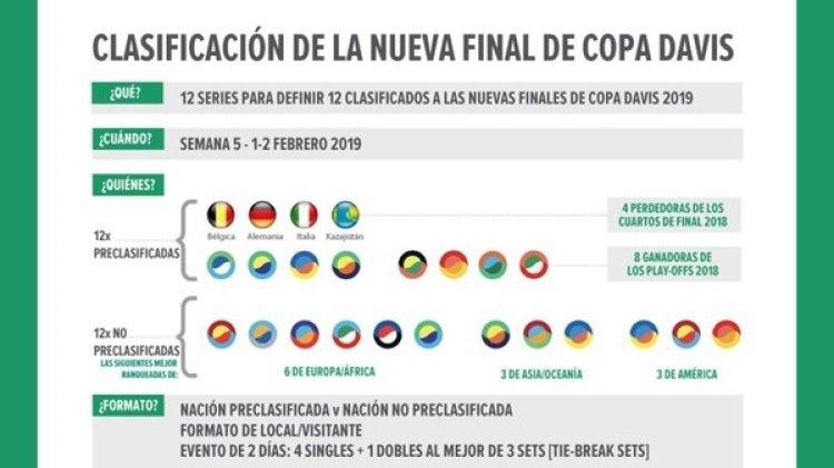 En febrero se desarrollará la fase clasificatoria para alcanzar la etapa final del Grupo Mundial