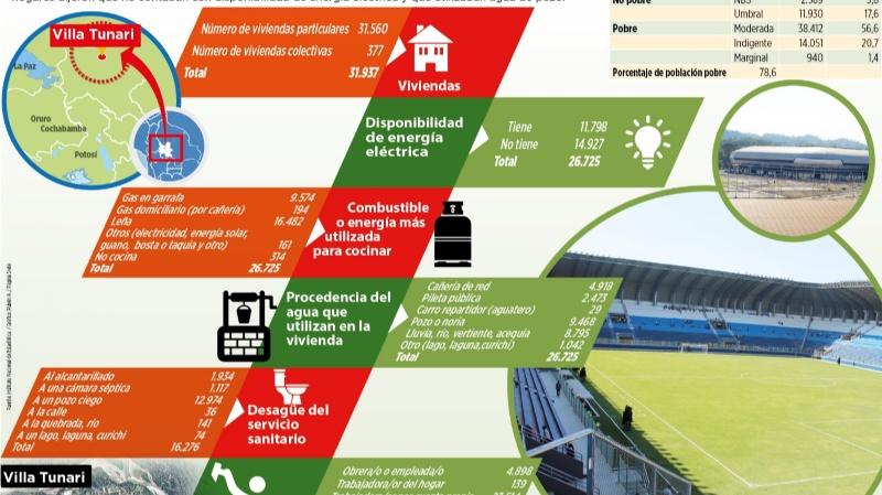 Villa Tunari tiene un estadio para 25 mil y su área urbana es de 8 mil