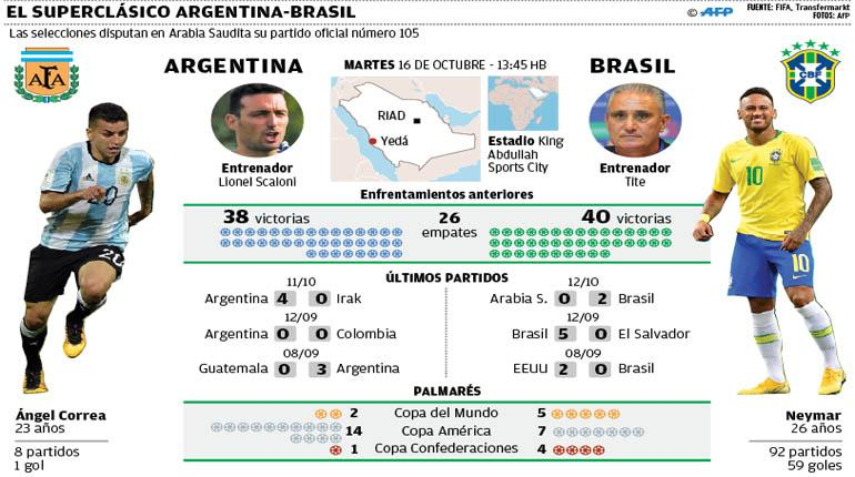 Scaloni mantiene una duda en Argentina para el amistoso frente a Brasil