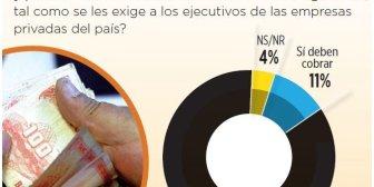 85% opina que Evo y Álvaro no deben cobrar el doble aguinaldo
