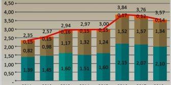 Declina producción de gasolina especial en refinerías de Bolivia