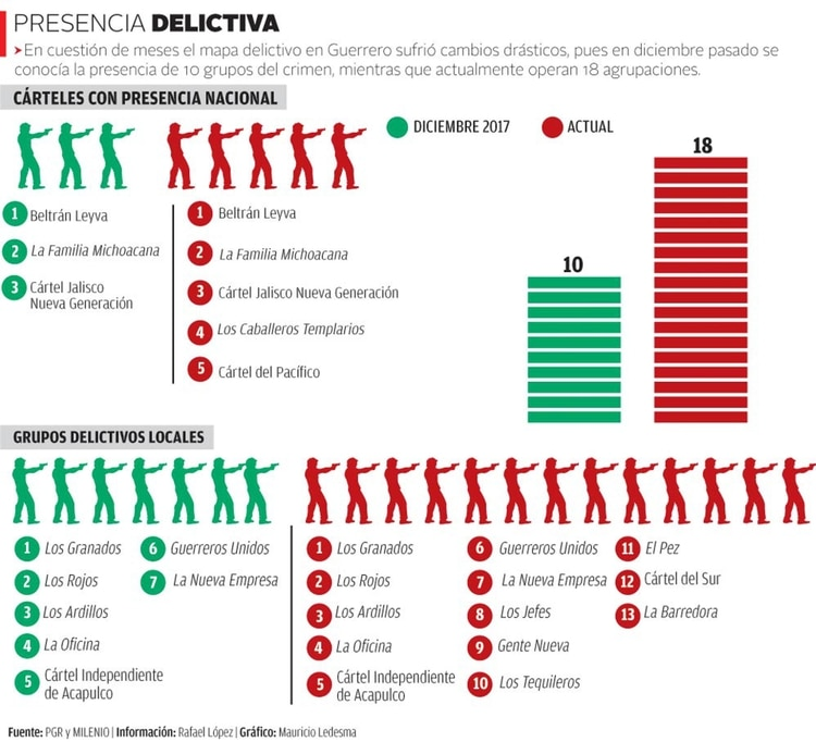 """Gráfica de aumento de nuevos cárteles del crimen organizado de diciembre del 2017 a la fecha. Fuente: """"2° Encuentro Contra la Violencia: Víctimas Indirectas de Feminicidio y Alerta de Violencia de Género"""