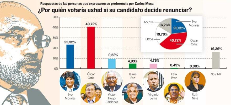 Votos de Mesa migrarían a Ortiz y los de Evo, sin destino visible