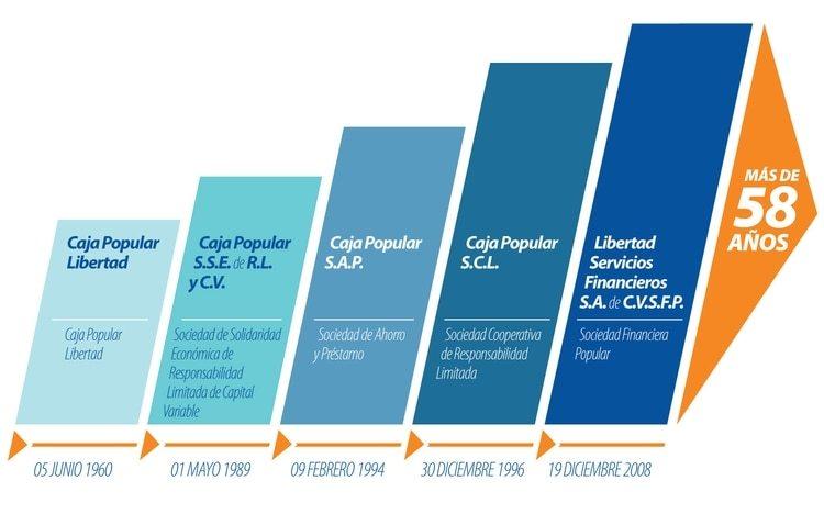 La evolución de la razón social de Libertad Servicios Financieros hasta la actualidad (Foto: Especial)
