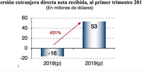 ¿Cómo se desempeñó la Inversión Extranjera Directa en Costa Rica según Cepal?