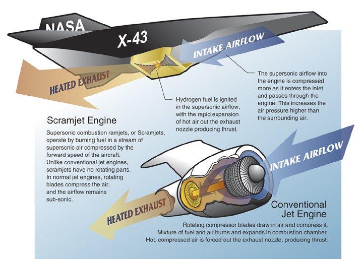 x43a scram jet avion mas rapido del mundo
