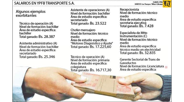 En YPFB Transporte, un chofer gana Bs 17 mil y un gerente, 52 mil
