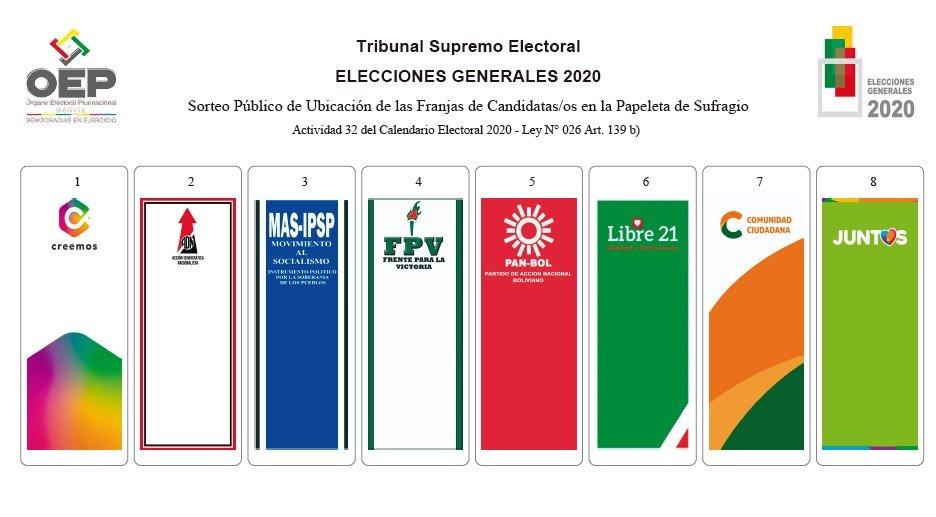 Elecciones 2020: Así queda la papeleta de sufragio después del sorteo de franjas