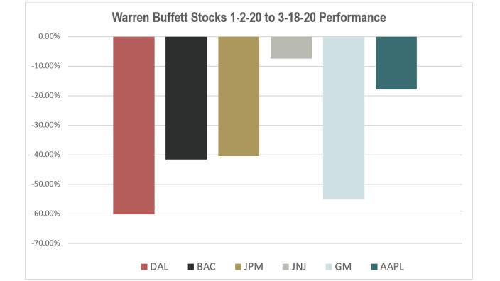 buffetts loss