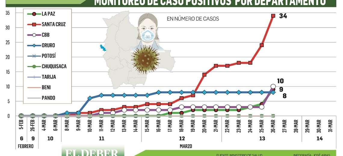 Empieza la tormenta, el coronavirus golpeará fuerte a Santa Cruz por los próximos 45 días