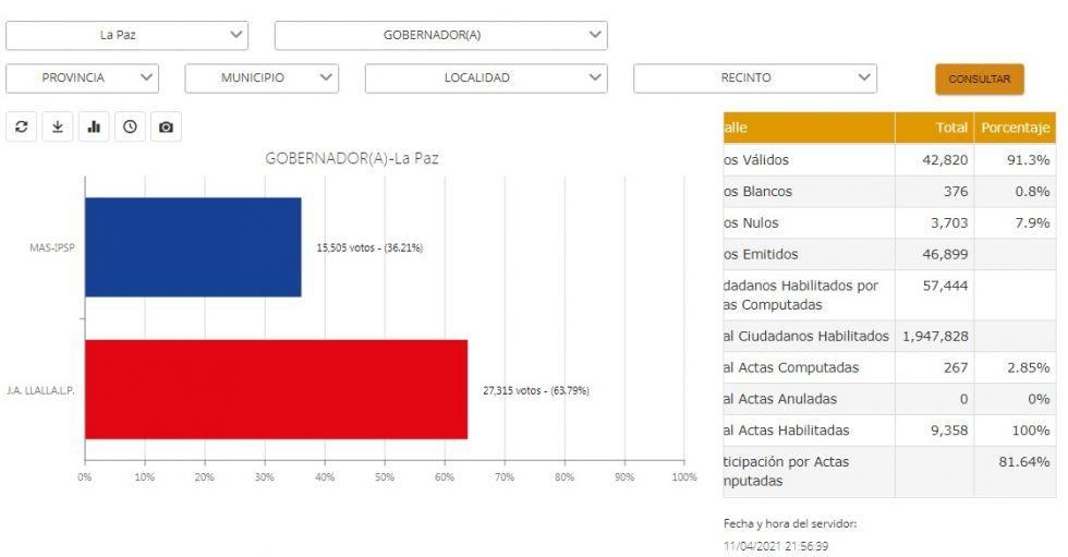 Cómputo de votos en La Paz. CAPTURA DE PANTALLA