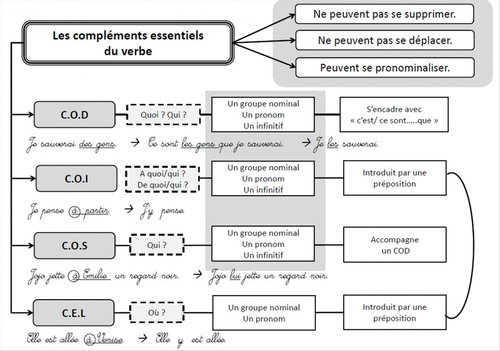 Leçon/carte mental : les compléments essentiels