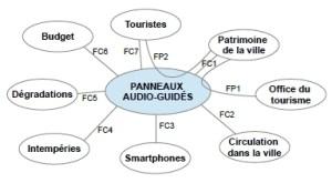 Diagramme Pieuvre Smartphone  Wiring Diagram