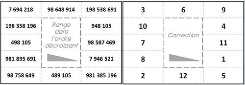 Atelier : les grands nombres : ordre croissant - décroissant