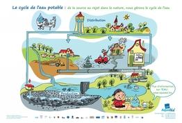 Cycle de l'eau potable ou cycle anthropique de l'eau (enseignement maternel) 2013