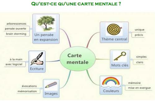 carte mentale