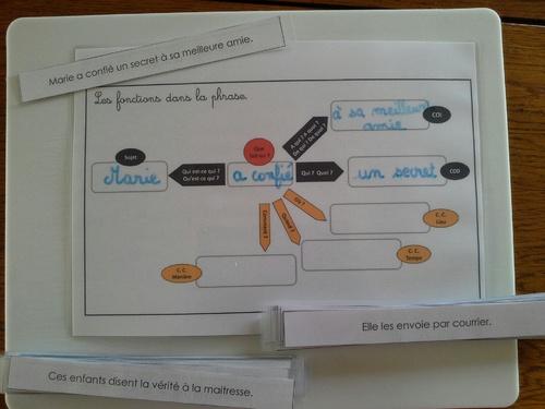 Atelier autocorrectif : fonction dans la phrase