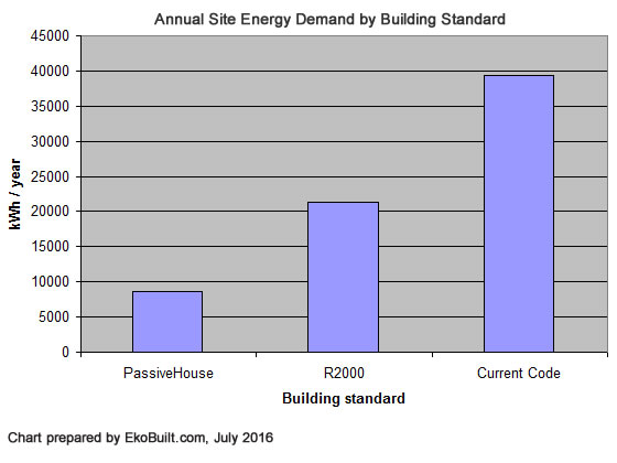 Annual site energy demand for 3 building standards