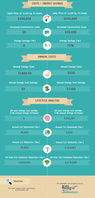 Traditional house build vs. passive house infographic