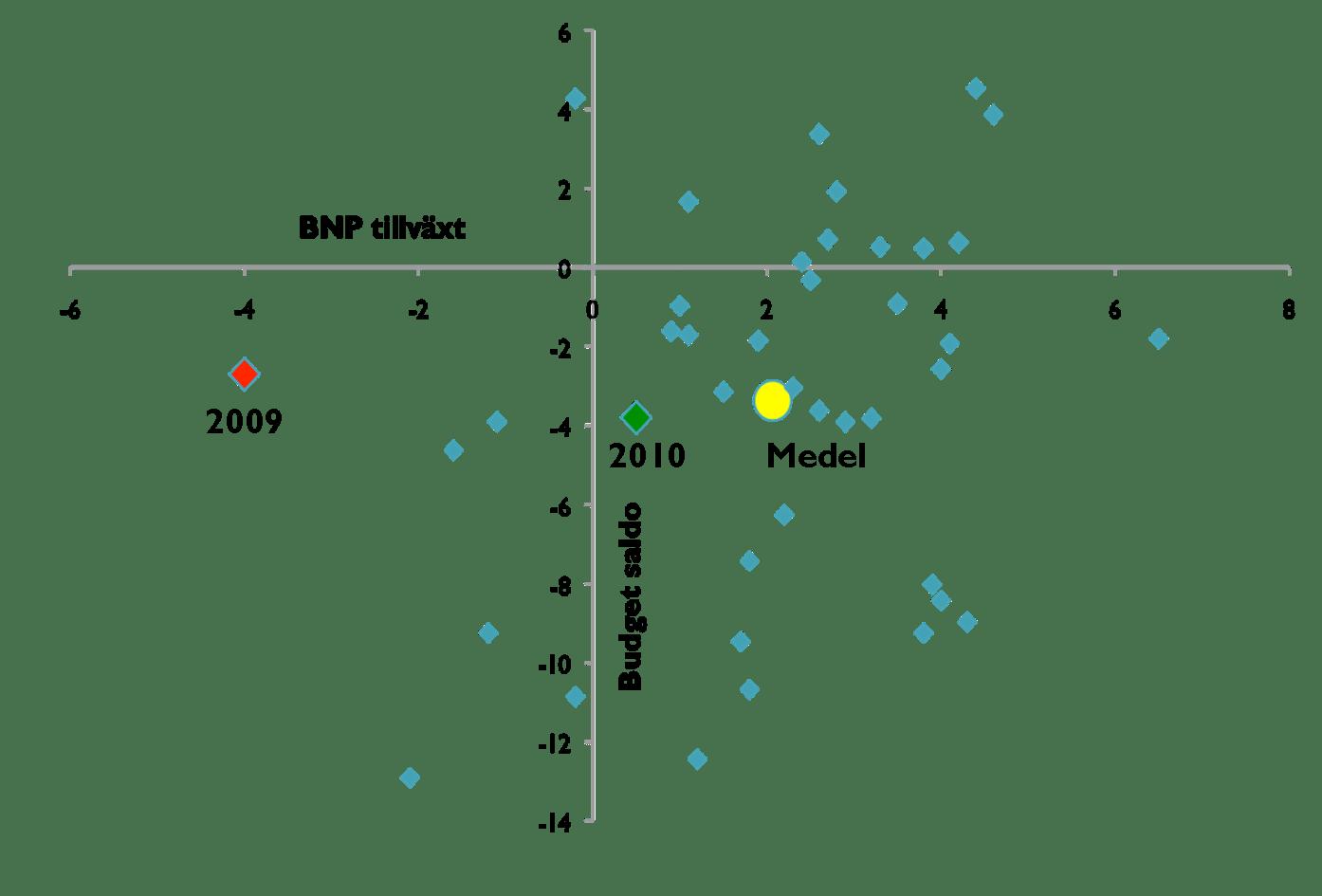 Budgetsaldo/BNP och BNP tillväxt 1970-2010