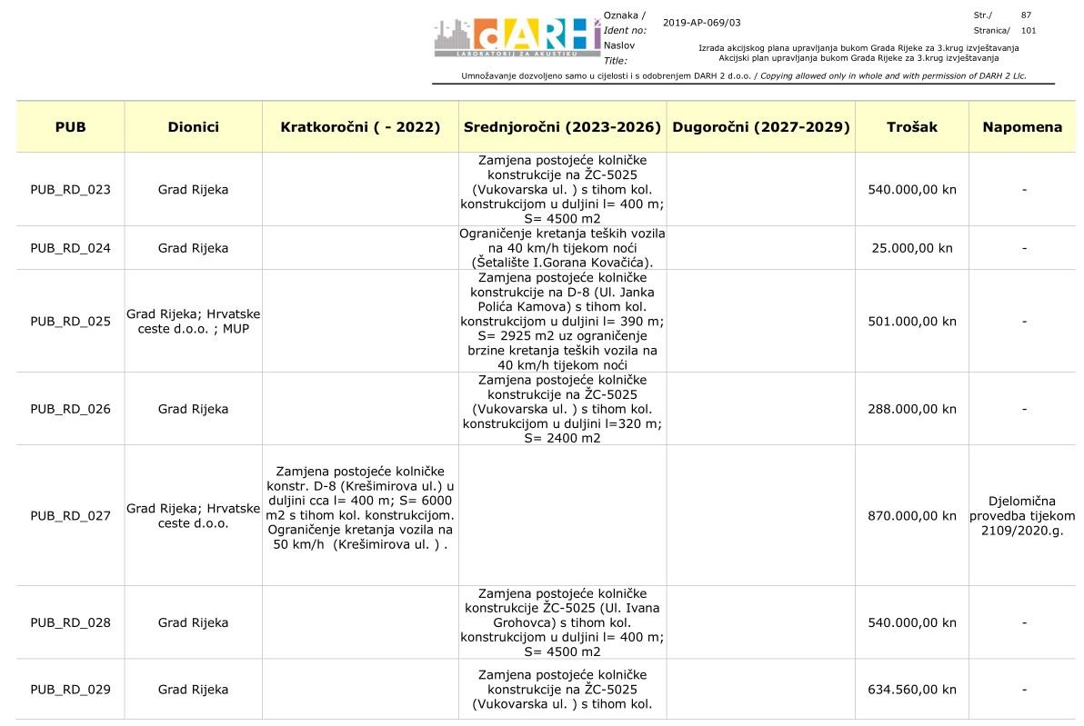Izvod iz pregleda scenarija i mjera upravljanja bukom na područjima prioriteta