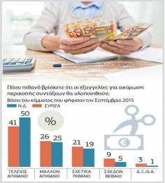 Δημοσκόπηση Εφ.Συν.: Στο 5,5% η διαφορά ΝΔ -ΣΥΡΙΖΑ με το 58% να θέλει πρόωρες εκλογές