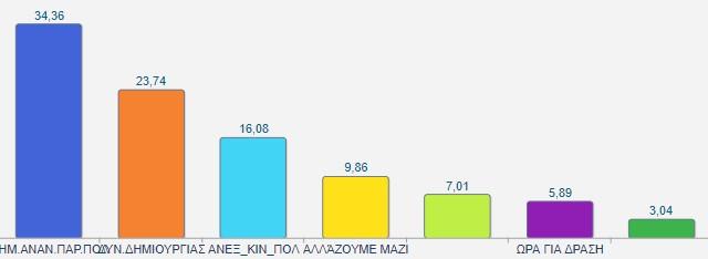Τελικό για Δήμο Λουτρακίου Περαχώρας