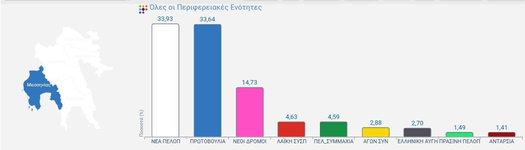 Νέα στοιχεία από Περιφέρεια  στο 97.14 μπροστά 1000 ψηφοδέλτια ο Τατουλης
