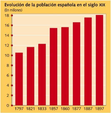 evolucionsociedadespaol.jpg