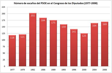 Evolución de los escaños obtenidos por el PSOE en las elecciones generales de España (1977-2008)