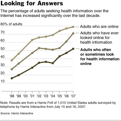 Open Global Access to Health Information