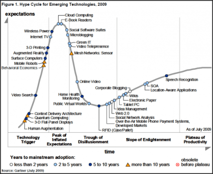 gartner-emerging-technologies-hype-cycle-2009.png
