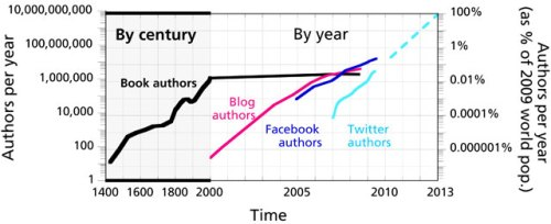 authors-per-year_inline_640x262.jpg