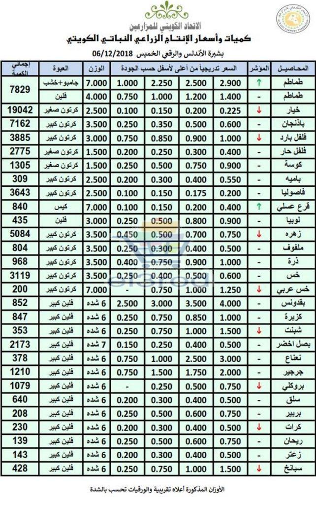 عروض الاتحاد الكويتي للمزارعين الخميس 6 ديسمبر 2018 عروض الاتحاد الكويتي للمزارعين عروض الكويت