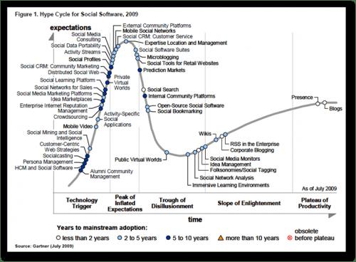 gartner-social-software-hype-cycle-2009