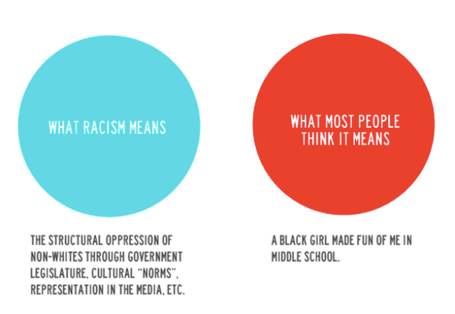 this is not what racism means