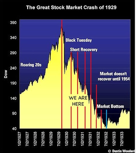 Great_depression_stock_graph_where_