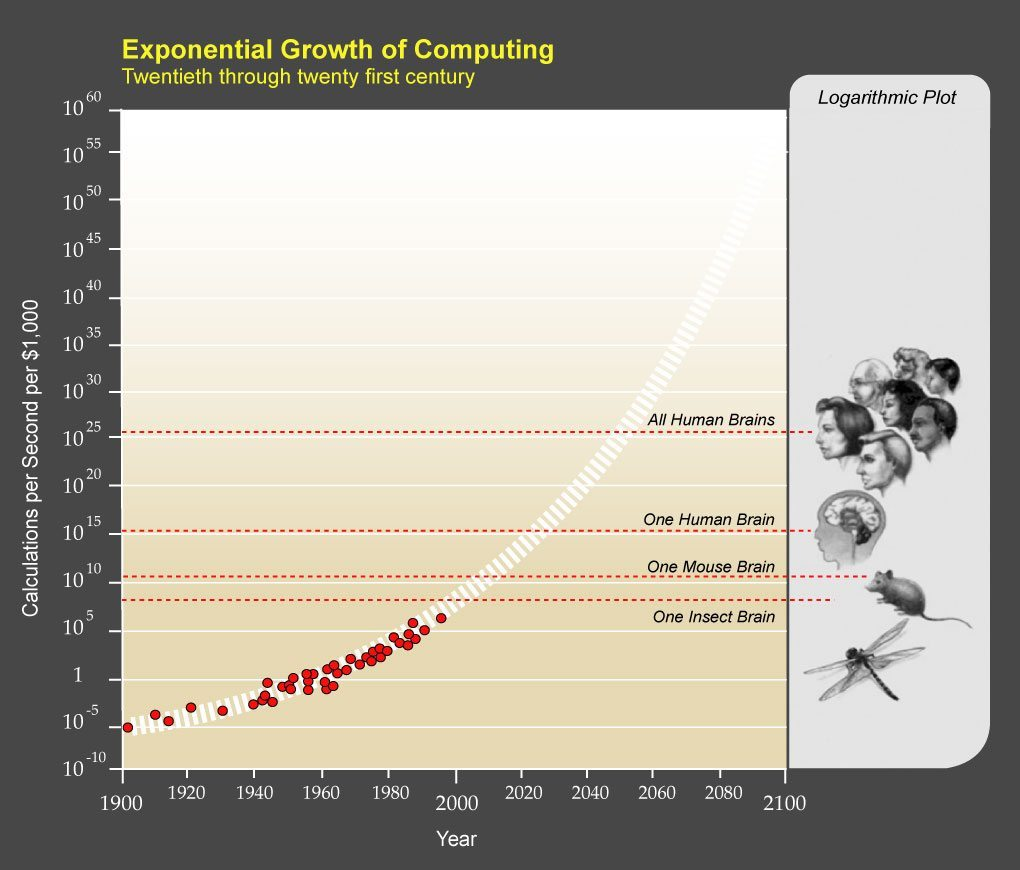 This chart is derived from claims made by Ray Kurzweil. Acceptance as fact is at the reader's discretion.