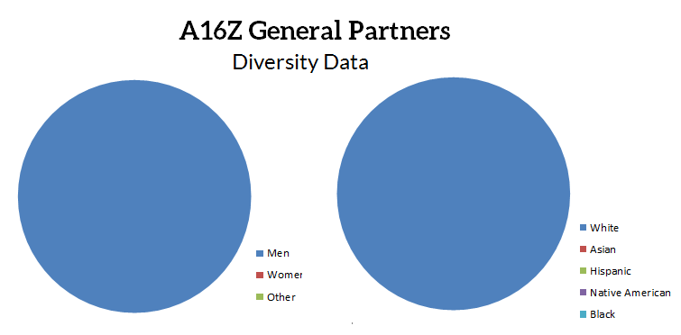 Here are some pie charts!