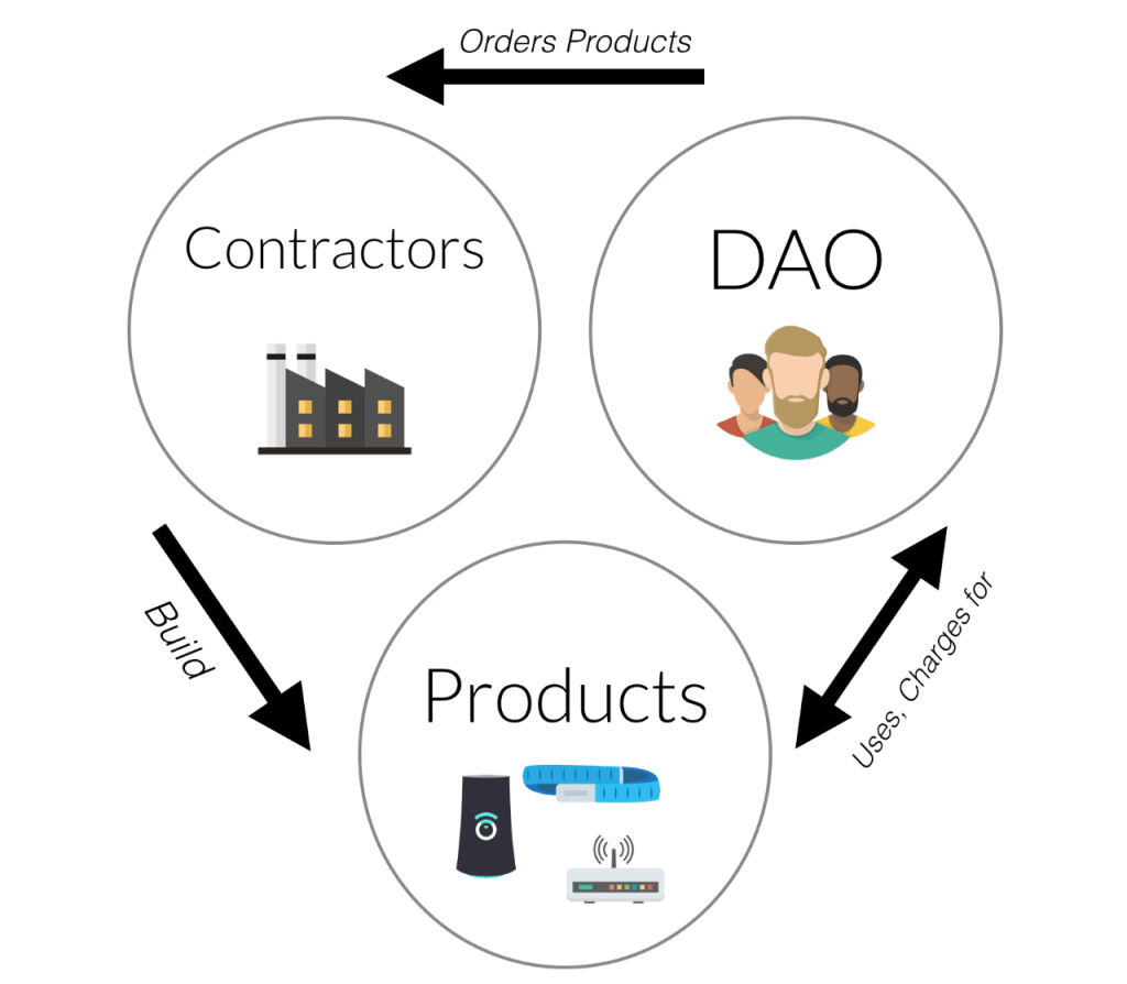 The DAO pays contractors to build products, reaps profits or intangible benefits from the products.