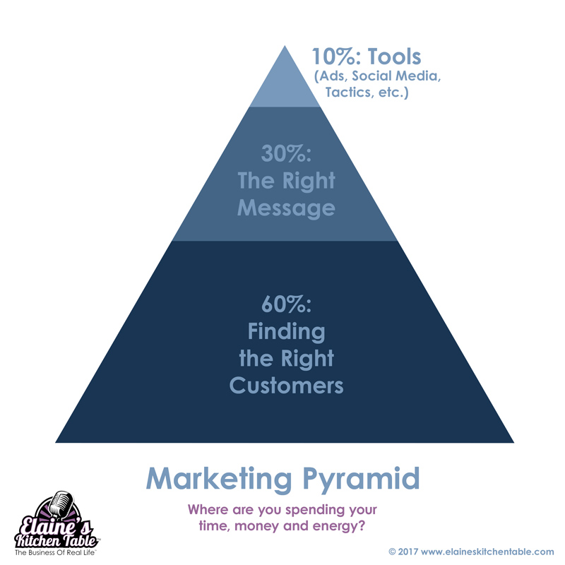 Marketing to moms tips marketing pyramid