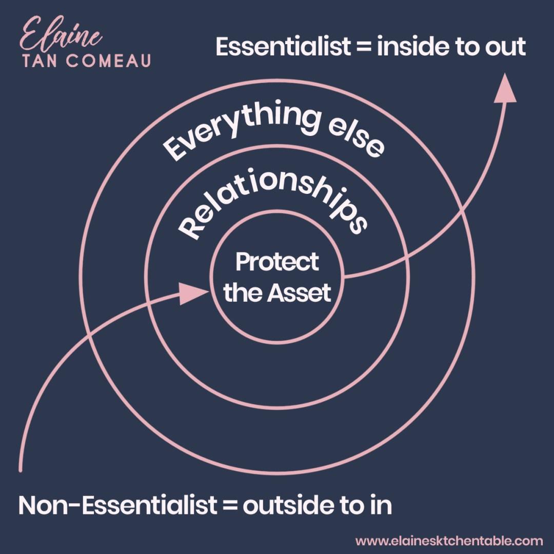 Elaine Tan Comeau Essentialism Elaine's Kitchen Table