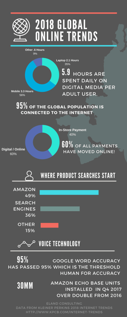 2018 Global Online Trends Infographic. 5.9 Hours spend on digital media, 60% of all payments are online, 49% of product searches start at amazon, 36% product searches start with search engines. Voice search technology is increasing.