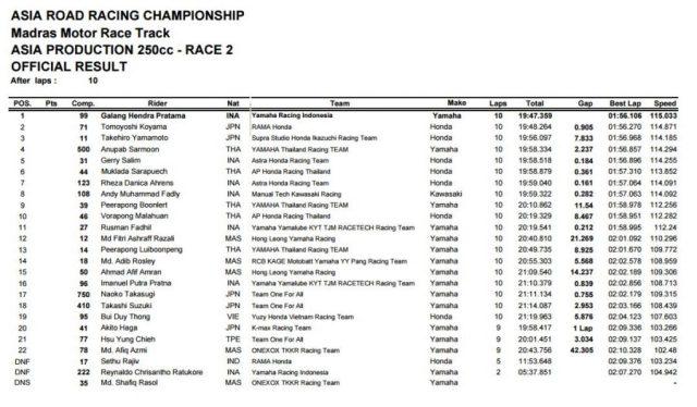 Hasil Lengkap Race 2 ARRC AP250 seri 5 India