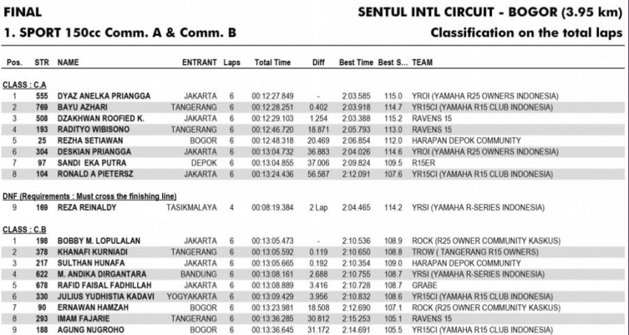 Hasil Balap Kelas Sport 150 Comm A