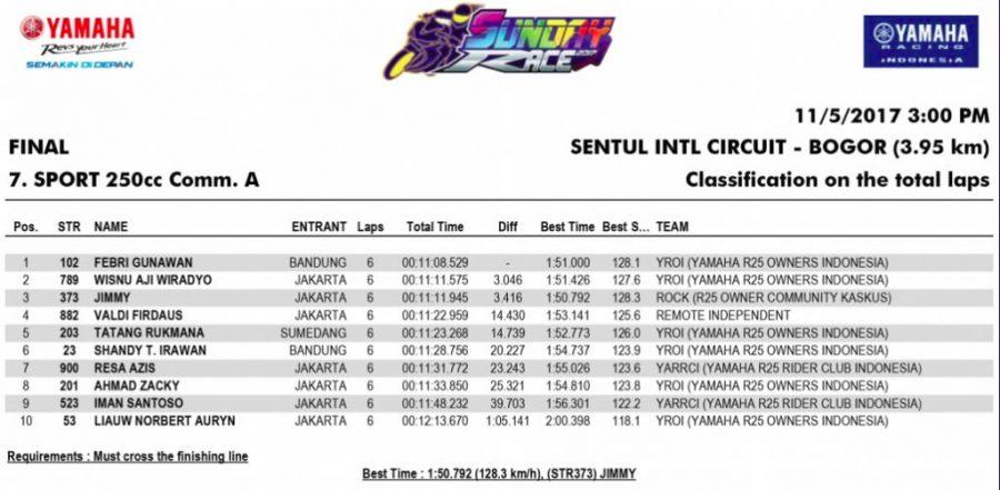 Hasil Balap Kelas Sport 250 Comm A