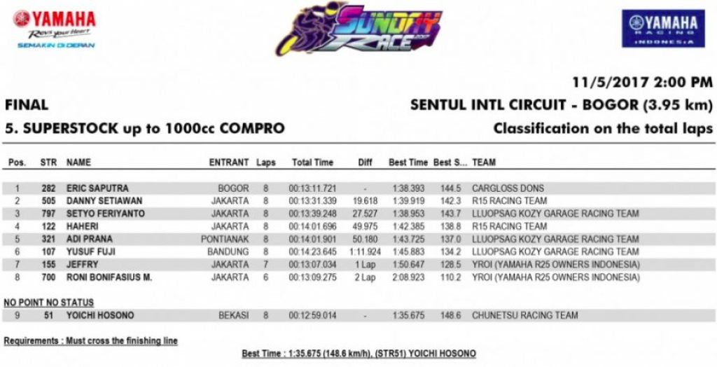 Hasil Balap Kelas Superstock up to 1000cc Compro
