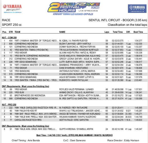 Hasil Race 250cc Yamaha Endurance Festival 2019