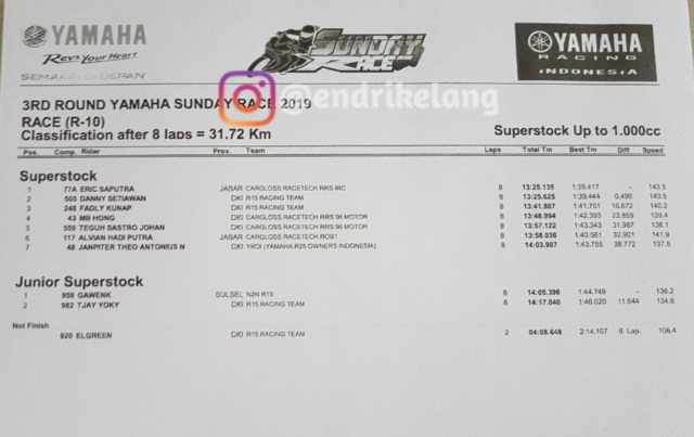 Hasil Superstock Up to 1.000cc