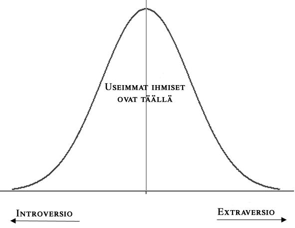 voiko introvertti pärjätä yrittäjänä normaalijakauma